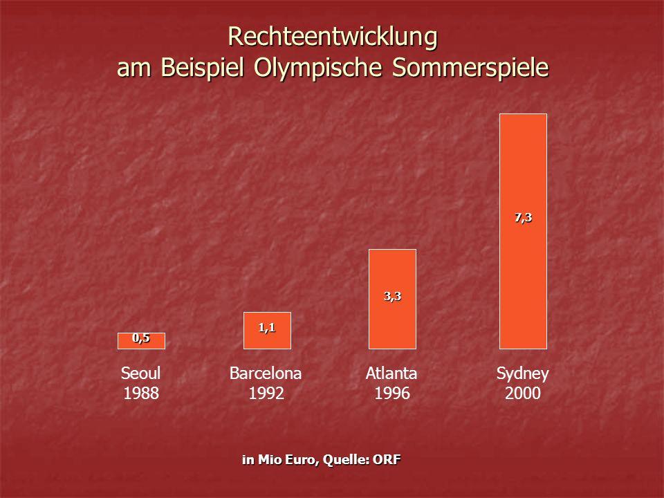 Rechteentwicklung am Beispiel Olympische Sommerspiele Seoul 1988 Barcelona 1992 Atlanta 1996 Sydney 2000 0,5 1,1 in Mio Euro, Quelle: ORF 3,3 7,3
