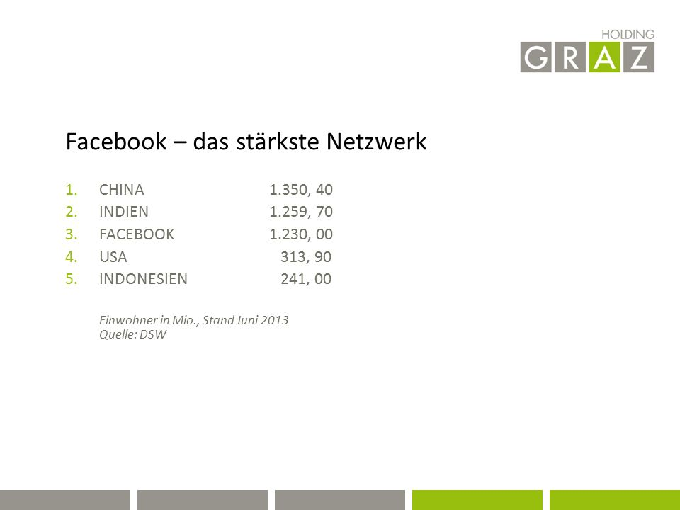 Facebook – das stärkste Netzwerk 1.CHINA1.350, 40 2.INDIEN 1.259, 70 3.FACEBOOK 1.230, 00 4.USA 313, 90 5.INDONESIEN 241, 00 Einwohner in Mio., Stand