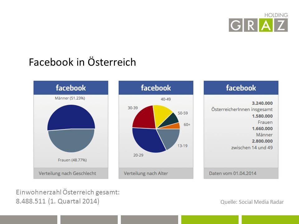 Facebook in Österreich Einwohnerzahl Österreich gesamt: 8.488.511 (1. Quartal 2014) Quelle: Social Media Radar