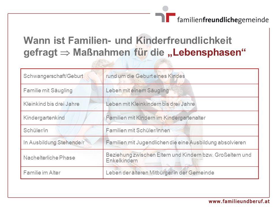 """Wann ist Familien- und Kinderfreundlichkeit gefragt  Maßnahmen für die """"Lebensphasen"""" Schwangerschaft/Geburtrund um die Geburt eines Kindes Familie m"""
