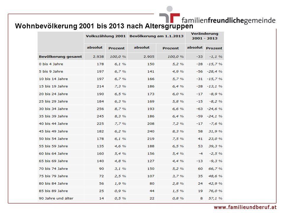 Wohnbevölkerung 2001 bis 2013 nach Altersgruppen
