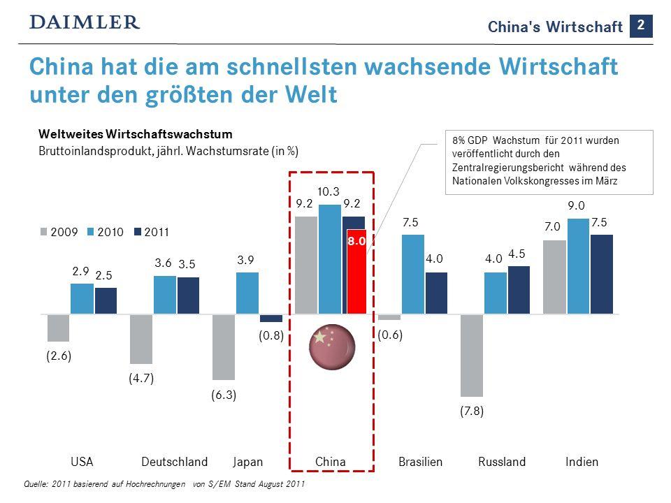 China hat die am schnellsten wachsende Wirtschaft unter den größten der Welt 2 China s Wirtschaft (2.6) (4.7) (6.3) 9.2 (0.6) (7.8) 7.0 2.9 3.6 3.9 10.3 7.5 4.0 9.0 2.5 3.5 (0.8) 9.2 4.0 4.5 7.5 USADeutschlandJapanChinaBrasilienRusslandIndien 200920102011 Weltweites Wirtschaftswachstum Bruttoinlandsprodukt, jährl.