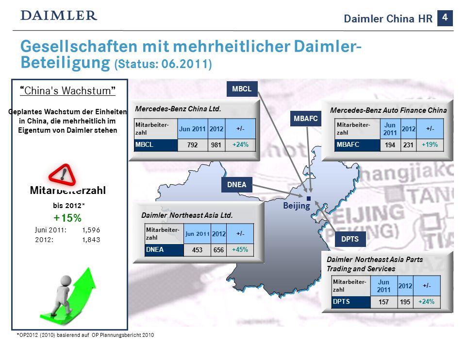Gesellschaften mit mehrheitlicher Daimler- Beteiligung (Status: 06.2011) China s Wachstum Geplantes Wachstum der Einheiten in China, die mehrheitlich im Eigentum von Daimler stehen Mitarbeiterzahl bis 2012* +15% Juni 2011: 1,596 2012: 1,843 Beijing Mercedes-Benz China Ltd.