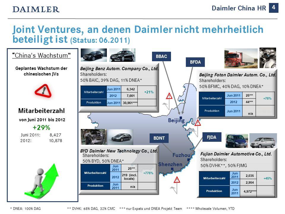 Joint Ventures, an denen Daimler nicht mehrheitlich beteiligt ist (Status: 06.2011) * DNEA: 100% DAG** DVHK: 68% DAG, 32% CMC *** nur Expats und DNEA Projekt Team **** Wholesale Volumen, YTD Beijing Benz Autom.