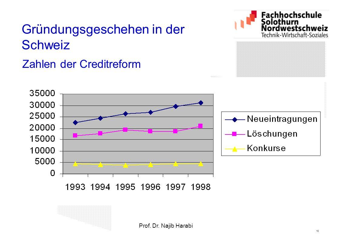 10 Prof. Dr. Najib Harabi Gründungsgeschehen in der Schweiz Zahlen der Creditreform