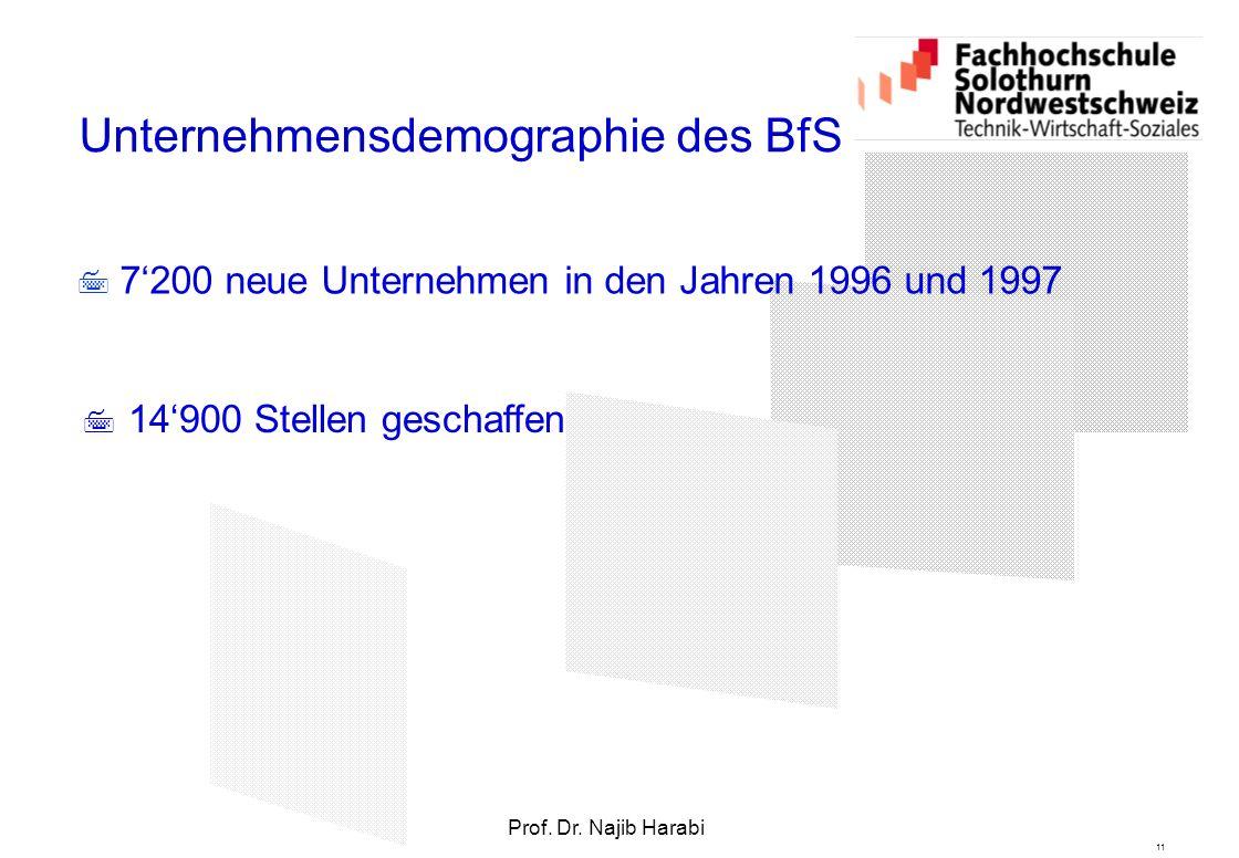 11 Prof. Dr. Najib Harabi Unternehmensdemographie des BfS  7'200 neue Unternehmen in den Jahren 1996 und 1997  14'900 Stellen geschaffen