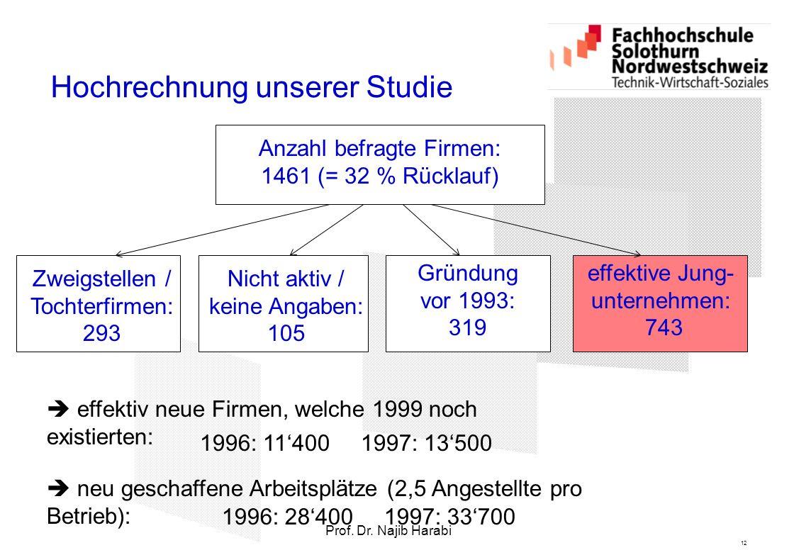12 Prof. Dr. Najib Harabi Hochrechnung unserer Studie Anzahl befragte Firmen: 1461 (= 32 % Rücklauf)  effektiv neue Firmen, welche 1999 noch existier
