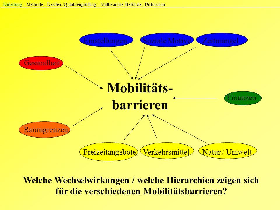Einleitung - Methode - Dezilen-/Quintilenprüfung - Multivariate Befunde - Diskussion Gesundheit EinstellungenSoziale MotiveZeitmangel Mobilitäts- barrieren Finanzen Raumgrenzen FreizeitangeboteVerkehrsmittelNatur / Umwelt Welche Wechselwirkungen / welche Hierarchien zeigen sich für die verschiedenen Mobilitätsbarrieren