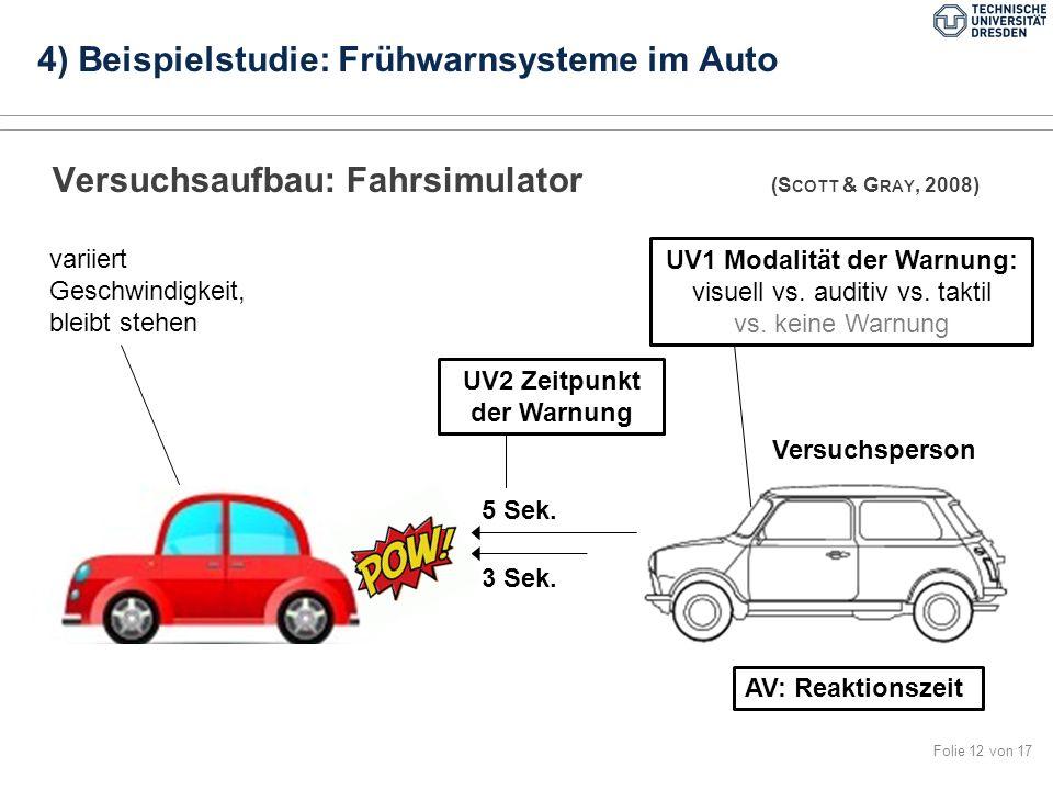 Folie 12 von 17 Versuchsaufbau: Fahrsimulator (S COTT & G RAY, 2008) 4) Beispielstudie: Frühwarnsysteme im Auto Versuchsperson 5 Sek.