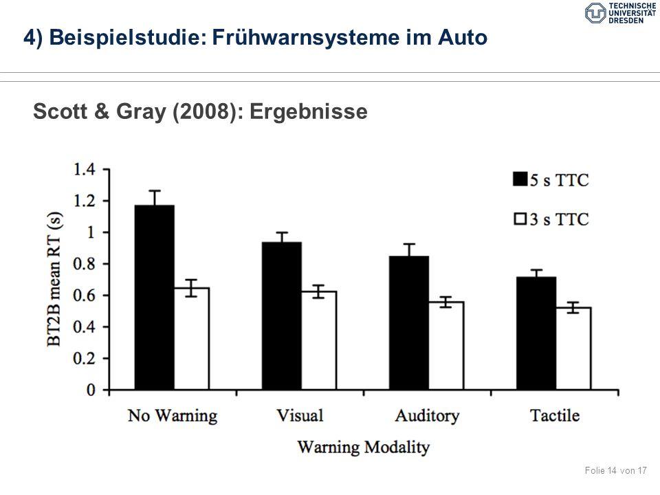 Folie 14 von 17 Scott & Gray (2008): Ergebnisse 4) Beispielstudie: Frühwarnsysteme im Auto