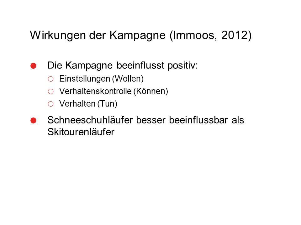 Wirkungen der Kampagne (Immoos, 2012)  Die Kampagne beeinflusst positiv:  Einstellungen (Wollen)  Verhaltenskontrolle (Können)  Verhalten (Tun) 