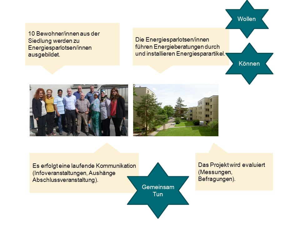 10 Bewohner/innen aus der Siedlung werden zu Energiesparlotsen/innen ausgebildet. Die Energiesparlotsen/innen führen Energieberatungen durch und insta