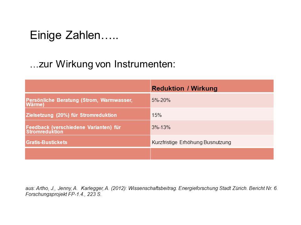Einige Zahlen….. … zur Wirkung von Instrumenten: Reduktion / Wirkung Persönliche Beratung (Strom, Warmwasser, Wärme) 5%-20% Zielsetzung (20%) für Stro