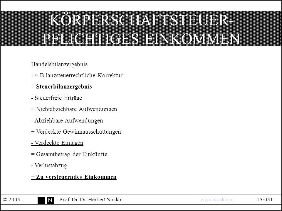 KÖRPERSCHAFTSTEUER- PFLICHTIGES EINKOMMEN © 2005Prof.