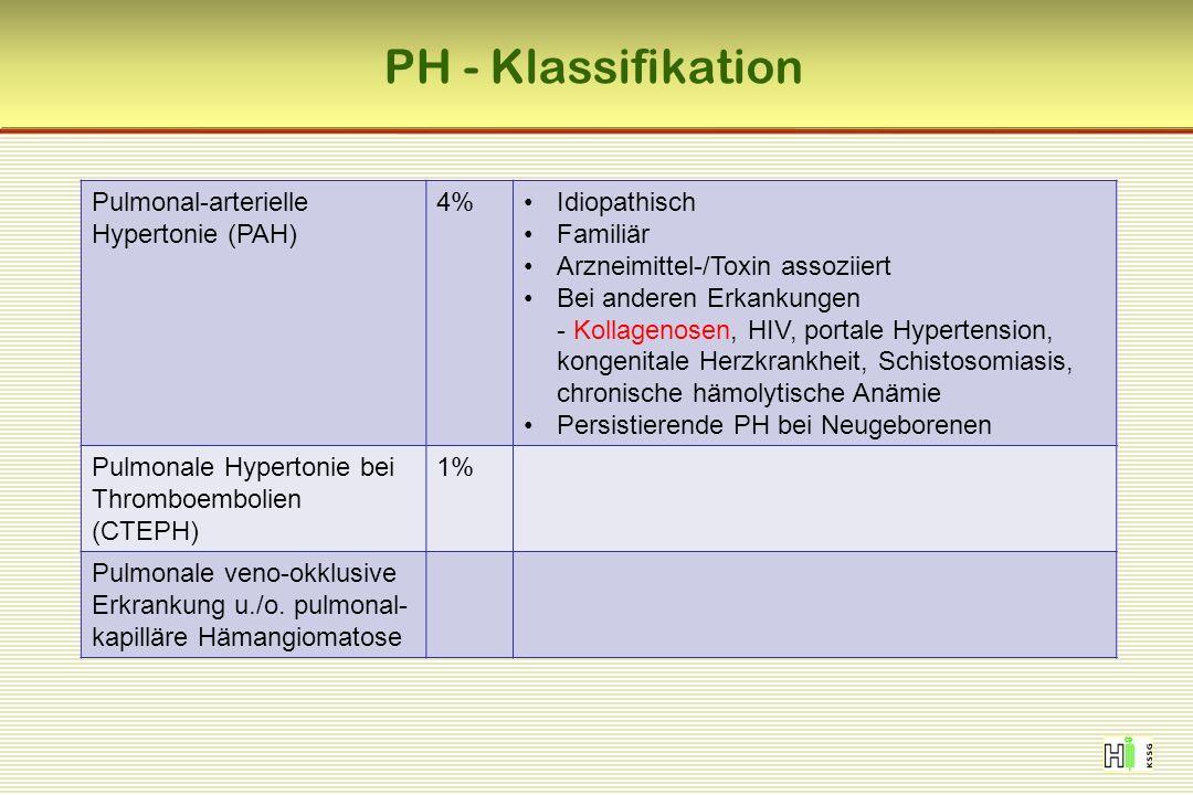 PH - Klassifikation Pulmonal-arterielle Hypertonie (PAH) 4%Idiopathisch Familiär Arzneimittel-/Toxin assoziiert Bei anderen Erkankungen - Kollagenosen, HIV, portale Hypertension, kongenitale Herzkrankheit, Schistosomiasis, chronische hämolytische Anämie Persistierende PH bei Neugeborenen Pulmonale Hypertonie bei Thromboembolien (CTEPH) 1% Pulmonale veno-okklusive Erkrankung u./o.