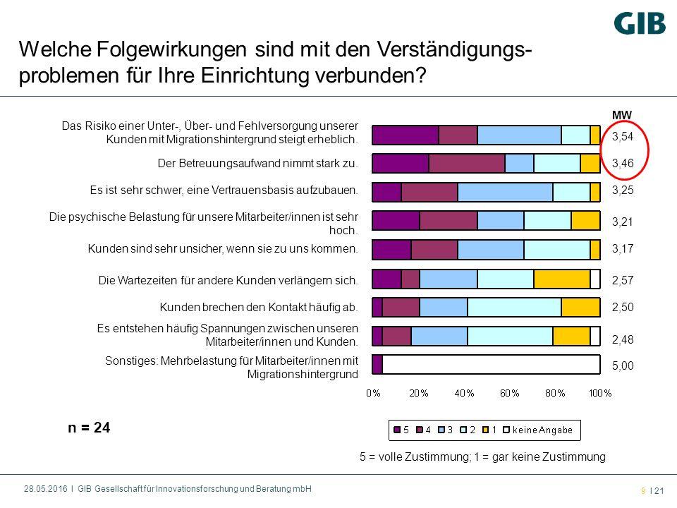 28.05.2016 l GIB Gesellschaft für Innovationsforschung und Beratung mbH 20 l 21 1.