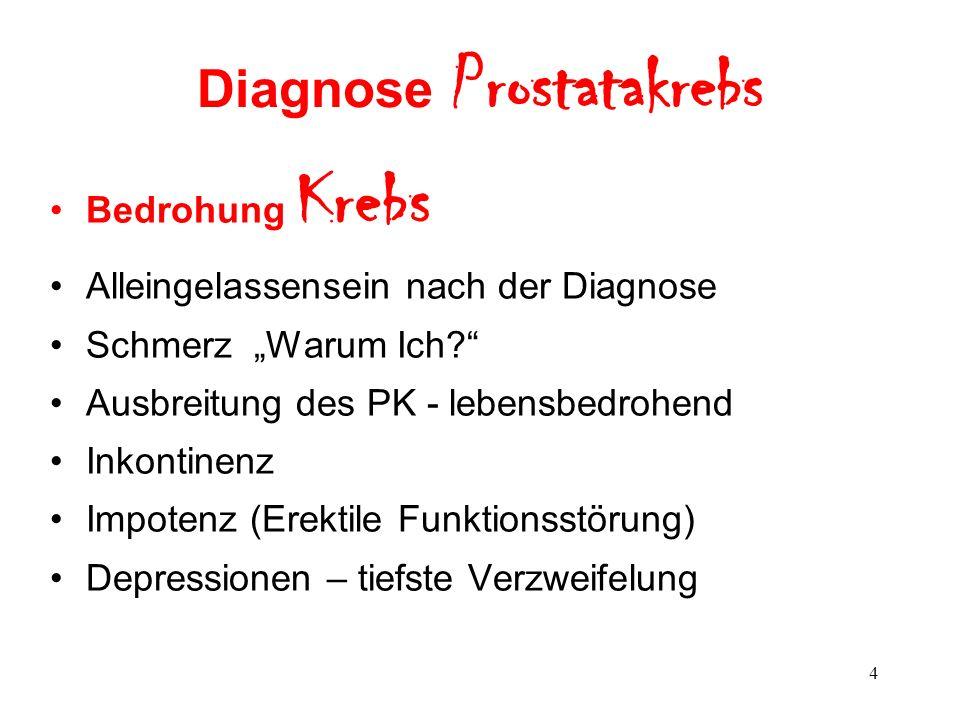 5 Nach der Diagnose Prostatakrebs Schwarzes Loch = Depressionen, Selbstmitleid, Hoffnungslosigkeit, Traurigkeit, Schuldgefühle, Angst, Hilflosigkeit.