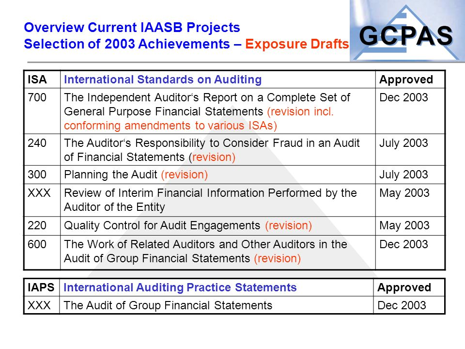 Overview Current IAASB Projects Selection of 2003 Achievements – Exposure Drafts ISAInternational Standards on AuditingApproved 700The Independent Aud