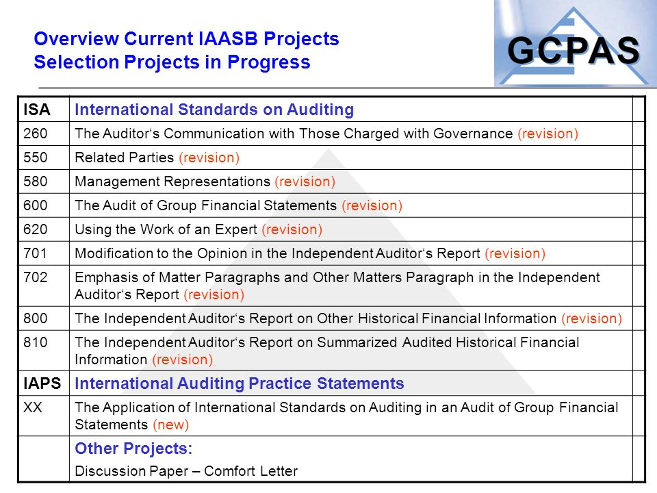 Overview Current IAASB Projects Selection Projects in Progress ISAInternational Standards on Auditing 260The Auditor's Communication with Those Charge