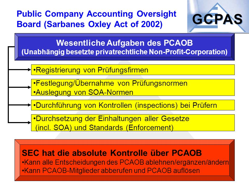 Public Company Accounting Oversight Board (Sarbanes Oxley Act of 2002) Wesentliche Aufgaben des PCAOB (Unabhängig besetzte privatrechtliche Non-Profit