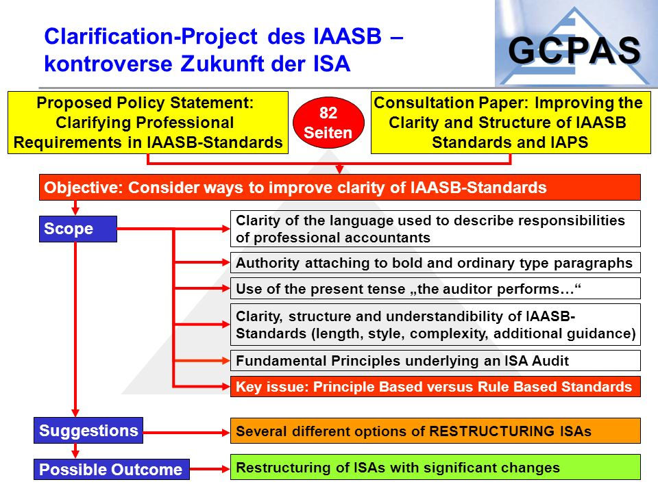 Clarification-Project des IAASB – kontroverse Zukunft der ISA Proposed Policy Statement: Clarifying Professional Requirements in IAASB-Standards Objec