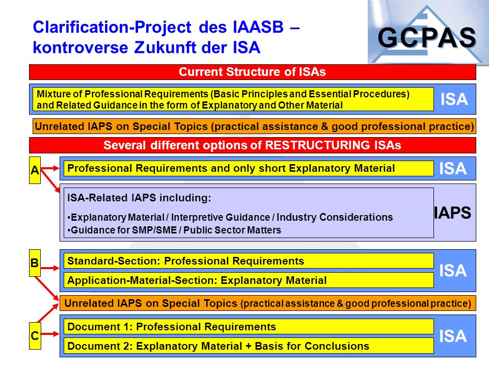IAPS ISA Clarification-Project des IAASB – kontroverse Zukunft der ISA Several different options of RESTRUCTURING ISAs A B Current Structure of ISAs M