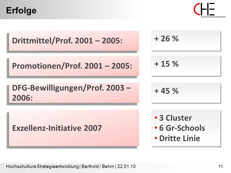 Erfolge Hochschulkurs Strategieentwicklung | Berthold / Behm | 22.01.1011 Drittmittel/Prof. 2001 – 2005: + 26 % Promotionen/Prof. 2001 – 2005: + 15 %