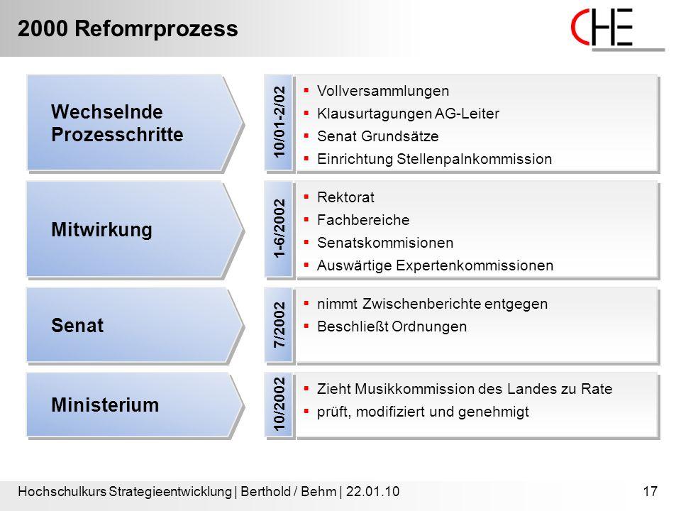 2000 Refomrprozess Hochschulkurs Strategieentwicklung | Berthold / Behm | 22.01.1017  Vollversammlungen  Klausurtagungen AG-Leiter  Senat Grundsätz