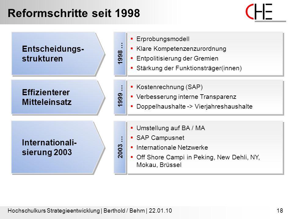 Reformschritte seit 1998 Hochschulkurs Strategieentwicklung | Berthold / Behm | 22.01.1018  Erprobungsmodell  Klare Kompetenzenzurordnung  Entpolitisierung der Gremien  Stärkung der Funktionsträger(innen)  Erprobungsmodell  Klare Kompetenzenzurordnung  Entpolitisierung der Gremien  Stärkung der Funktionsträger(innen) 1998 … Entscheidungs- strukturen  Kostenrechnung (SAP)  Verbesserung interne Transparenz  Doppelhaushalte -> Vierjahreshaushalte  Kostenrechnung (SAP)  Verbesserung interne Transparenz  Doppelhaushalte -> Vierjahreshaushalte 1999 … Effizienterer Mitteleinsatz  Umstellung auf BA / MA  SAP Campusnet  Internationale Netzwerke  Off Shore Campi in Peking, New Dehli, NY, Mokau, Brüssel  Umstellung auf BA / MA  SAP Campusnet  Internationale Netzwerke  Off Shore Campi in Peking, New Dehli, NY, Mokau, Brüssel 2003 … Internationali- sierung 2003