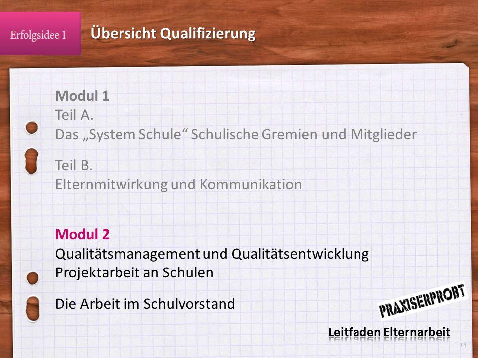 """Modul 1 Teil A.Das """"System Schule Schulische Gremien und Mitglieder Teil B."""