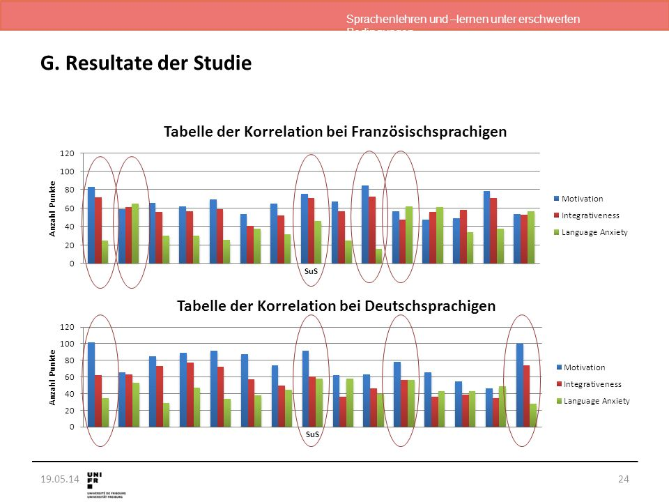 Sprachenlehren und –lernen unter erschwerten Bedingungen 19.05.14 G. Resultate der Studie 24