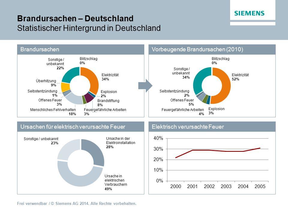 Frei verwendbar / © Siemens AG 2014. Alle Rechte vorbehalten. Beispiel Spektrum im Haushalt