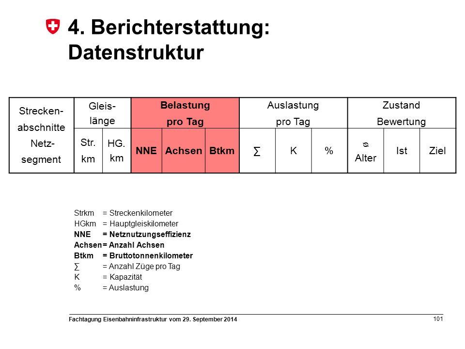 Fachtagung Eisenbahninfrastruktur vom 29. September 2014 101 4.