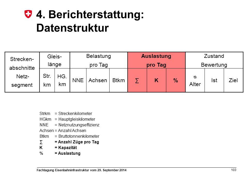 Fachtagung Eisenbahninfrastruktur vom 29. September 2014 103 4.