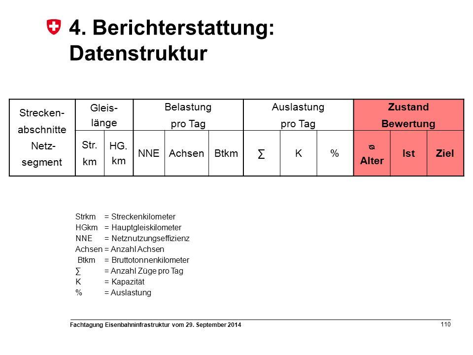 Fachtagung Eisenbahninfrastruktur vom 29. September 2014 110 4.