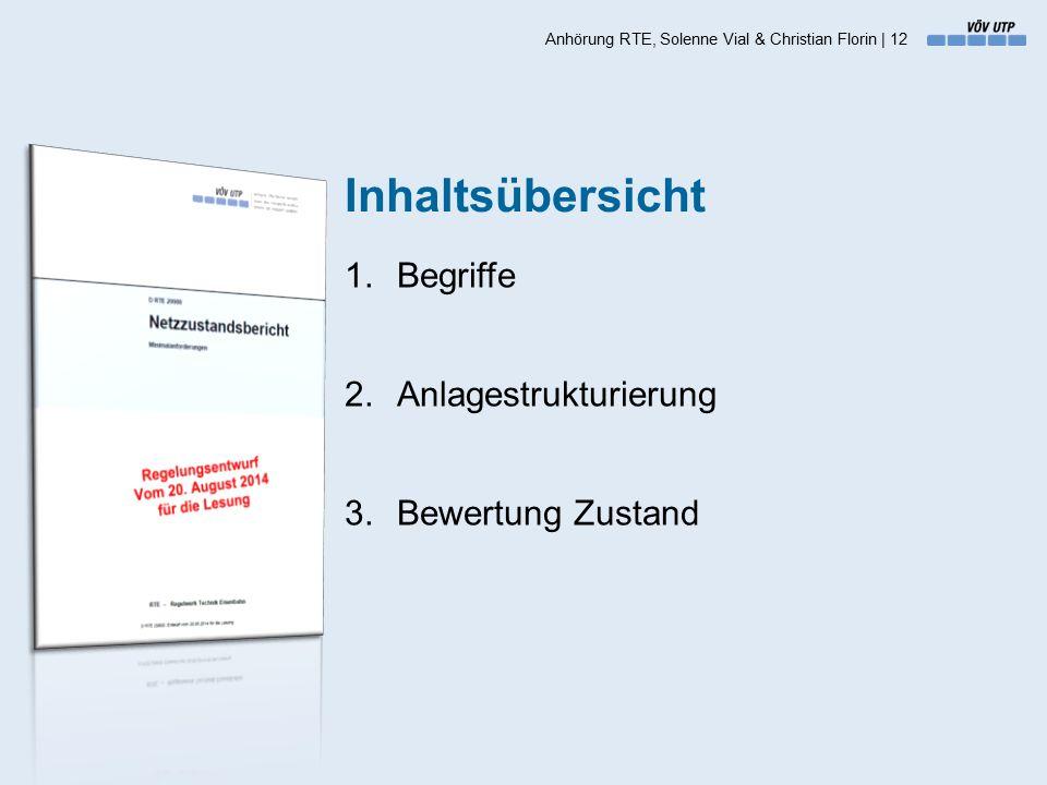 Inhaltsübersicht 1.Begriffe 2.Anlagestrukturierung 3.Bewertung Zustand Anhörung RTE, Solenne Vial & Christian Florin | 12