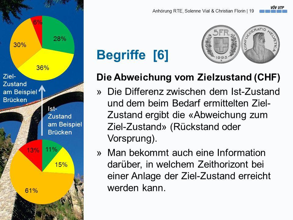 Anhörung RTE, Solenne Vial & Christian Florin | 19 Begriffe [6] Die Abweichung vom Zielzustand (CHF) »Die Differenz zwischen dem Ist-Zustand und dem beim Bedarf ermittelten Ziel- Zustand ergibt die «Abweichung zum Ziel-Zustand» (Rückstand oder Vorsprung).