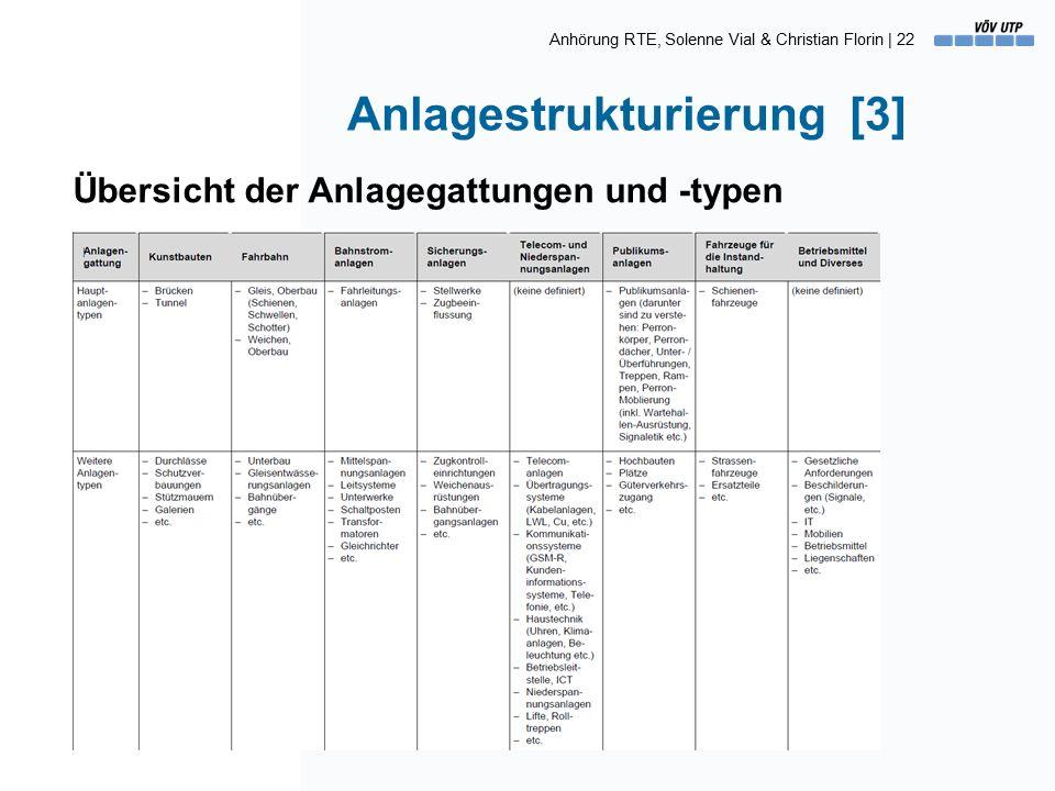 Anhörung RTE, Solenne Vial & Christian Florin | 22 Anlagestrukturierung [3] Übersicht der Anlagegattungen und -typen