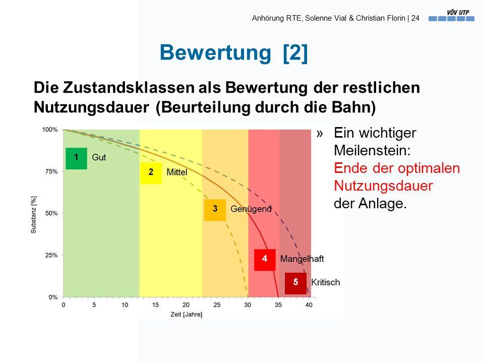 Anhörung RTE, Solenne Vial & Christian Florin | 24 Bewertung [2] Die Zustandsklassen als Bewertung der restlichen Nutzungsdauer (Beurteilung durch die Bahn) »Ein wichtiger Meilenstein: Ende der optimalen Nutzungsdauer der Anlage.
