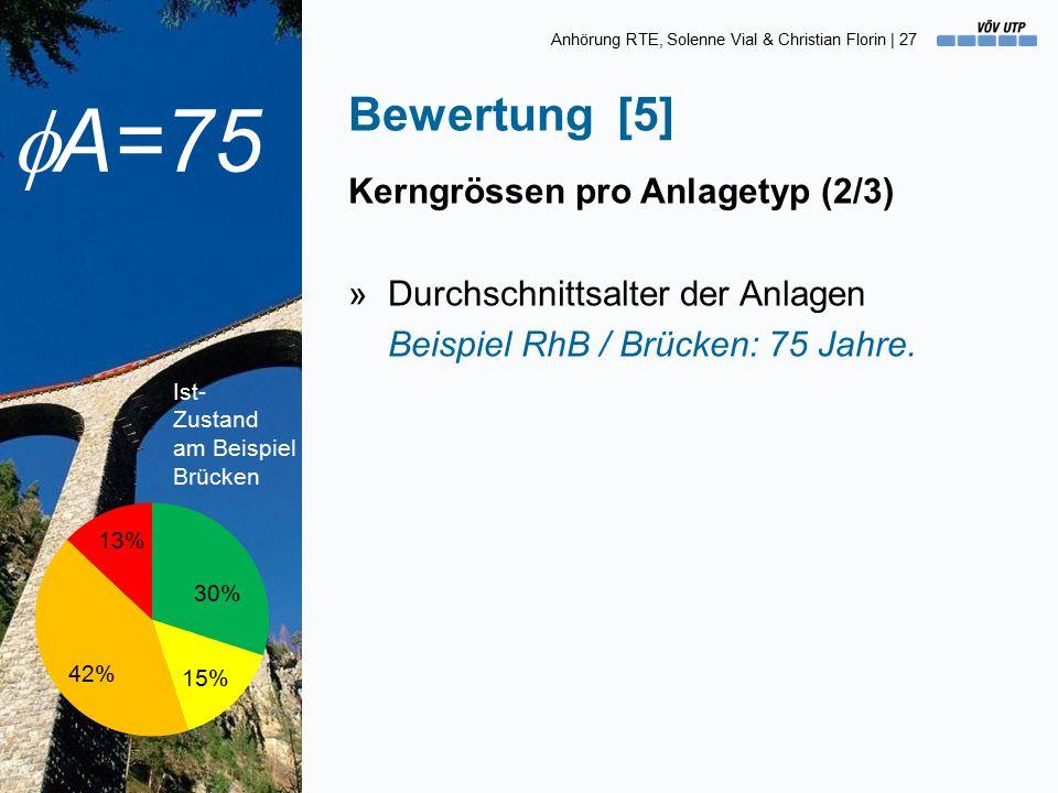 Anhörung RTE, Solenne Vial & Christian Florin | 27 Kerngrössen pro Anlagetyp (2/3) »Durchschnittsalter der Anlagen Beispiel RhB / Brücken: 75 Jahre.