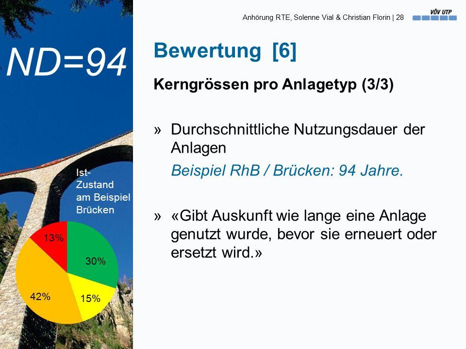 Anhörung RTE, Solenne Vial & Christian Florin | 28 Kerngrössen pro Anlagetyp (3/3) »Durchschnittliche Nutzungsdauer der Anlagen Beispiel RhB / Brücken: 94 Jahre.