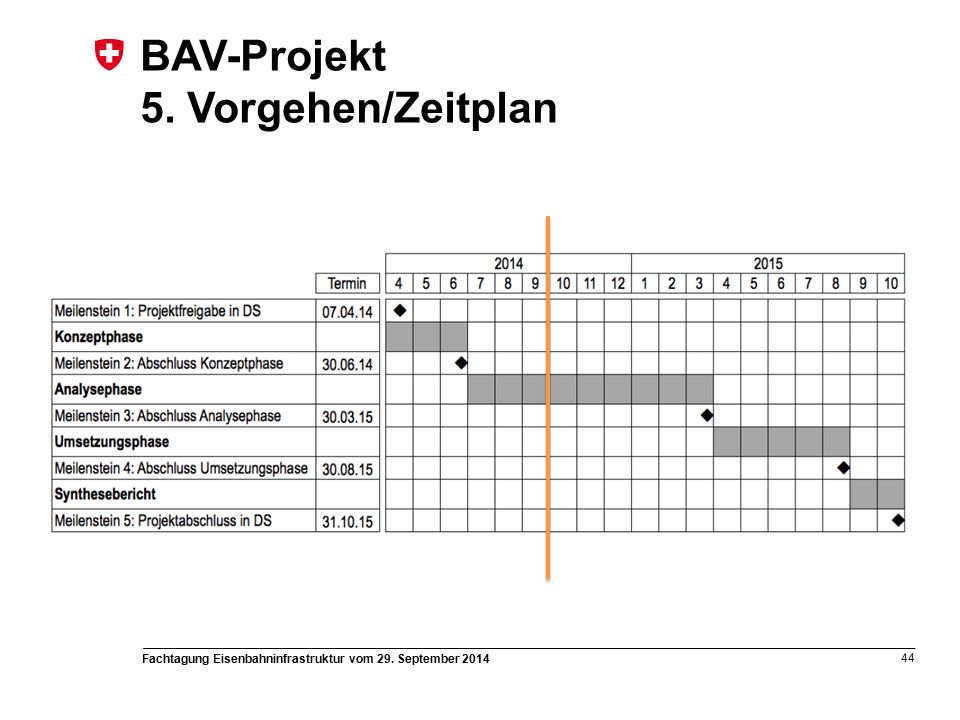 Fachtagung Eisenbahninfrastruktur vom 29. September 2014 44 BAV-Projekt 5. Vorgehen/Zeitplan