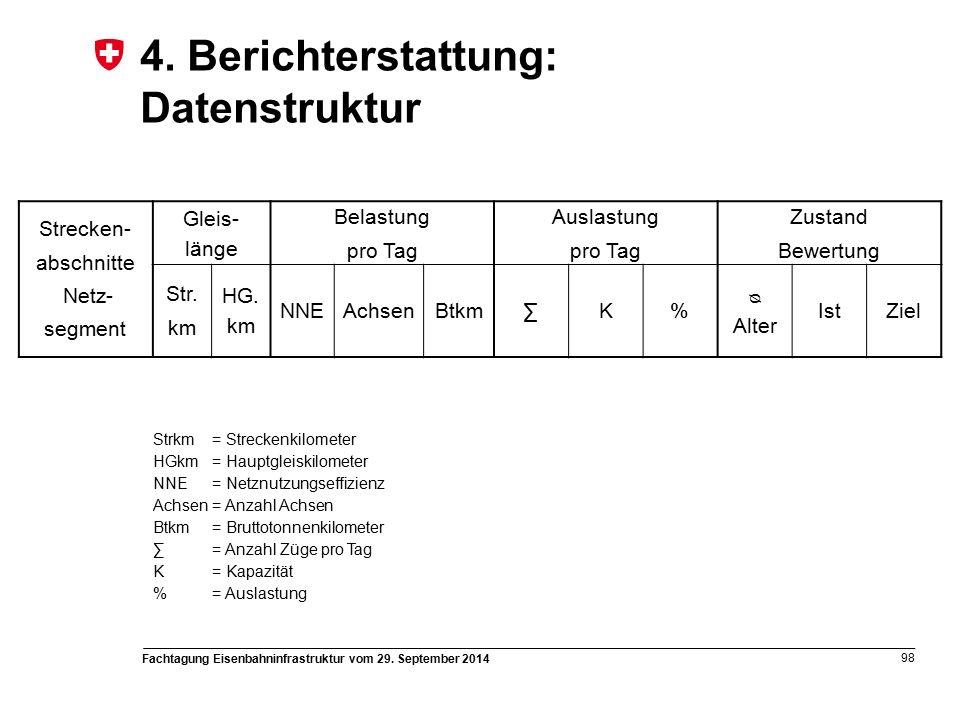 Fachtagung Eisenbahninfrastruktur vom 29. September 2014 98 4.