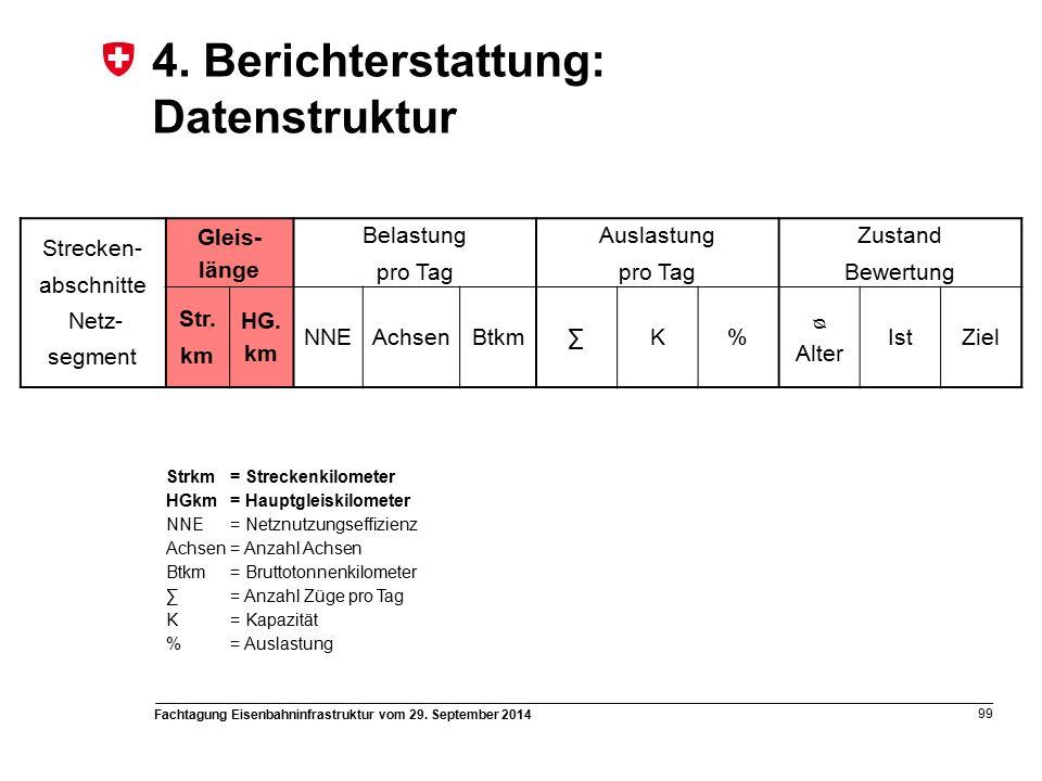 Fachtagung Eisenbahninfrastruktur vom 29. September 2014 99 4.