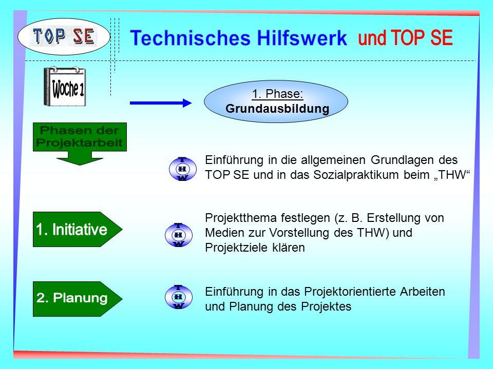 """1. Phase: Grundausbildung Einführung in die allgemeinen Grundlagen des TOP SE und in das Sozialpraktikum beim """"THW"""" Projektthema festlegen (z. B. Erst"""