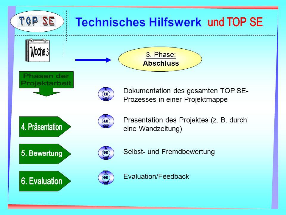 3. Phase: Abschluss Dokumentation des gesamten TOP SE- Prozesses in einer Projektmappe Selbst- und Fremdbewertung Präsentation des Projektes (z. B. du