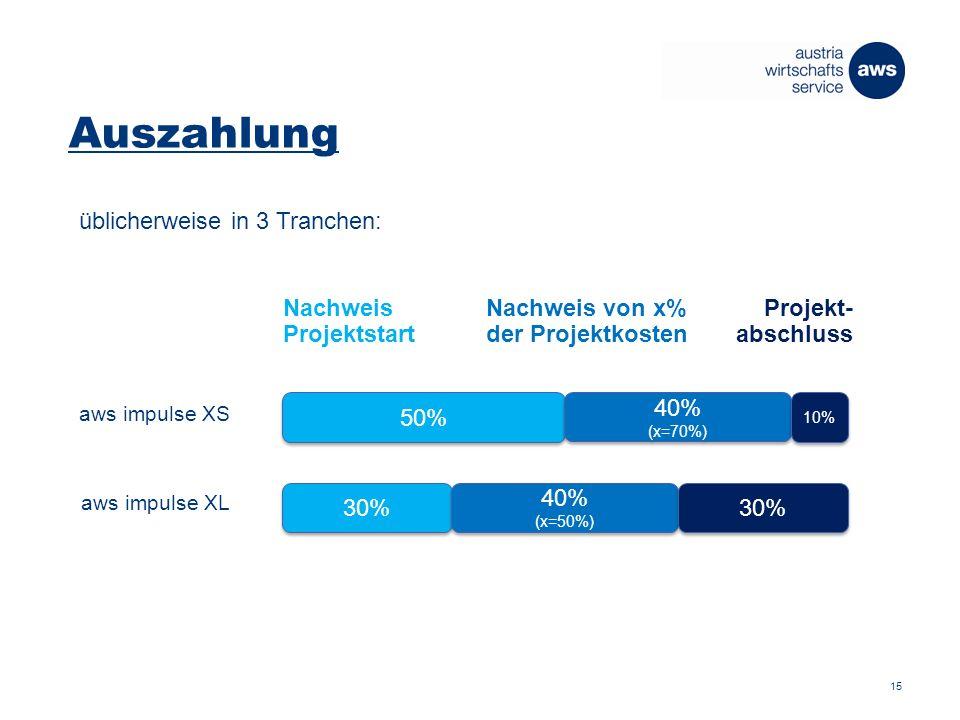 Auszahlung aws impulse XS 50% 30% Nachweis Projektstart 40% (x=70%) 40% (x=50%) Nachweis von x% der Projektkosten 30% 10% Projekt- abschluss aws impulse XL üblicherweise in 3 Tranchen: 15