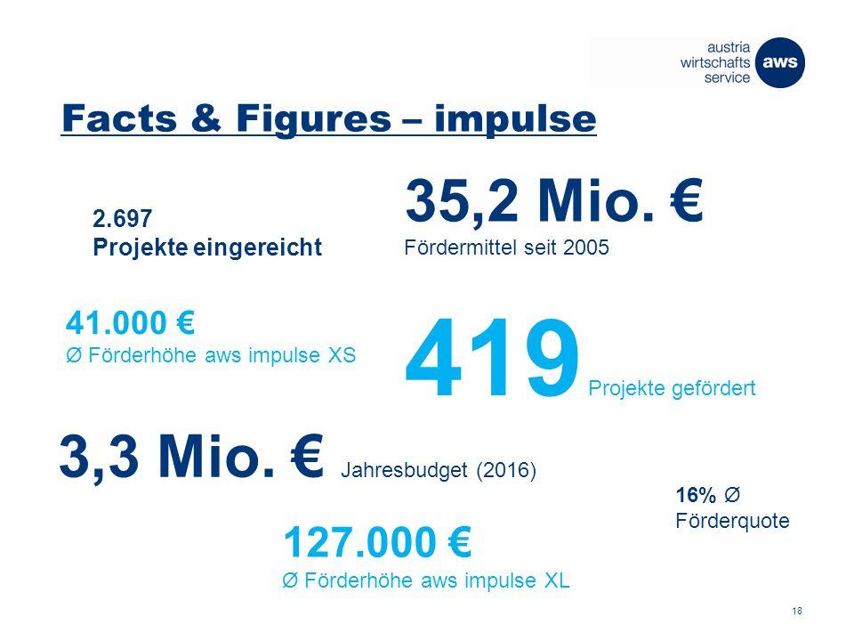 Facts & Figures – impulse 2.697 Projekte eingereicht 419 Projekte gefördert 16% Ø Förderquote 127.000 € Ø Förderhöhe aws impulse XL 41.000 € Ø Förderhöhe aws impulse XS 3,3 Mio.