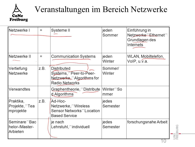 Veranstaltungen im Bereich Netzwerke 10 Netzwerke I =Systeme IIjeden Sommer Einführung in Netzwerke Ethernet Grundlagen des Internets Netzwerke II =Communication Systemsjeden Winter WLAN, Mobiltelefon, VoIP, u.v.a.