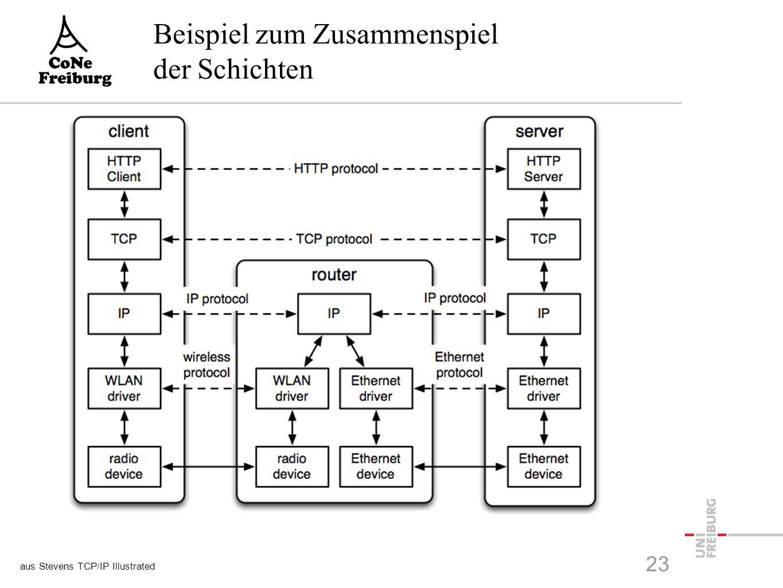 Beispiel zum Zusammenspiel der Schichten aus Stevens TCP/IP Illustrated 23